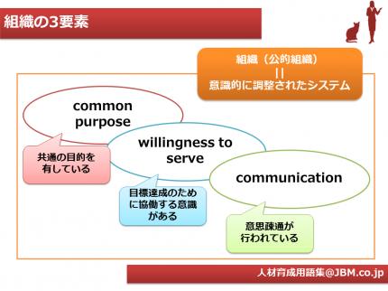 人材育成用語集7(組織の3要素)