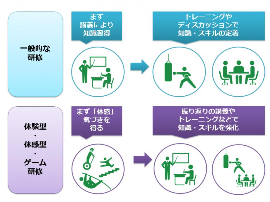 体験型・体感型・ゲーム研修-2