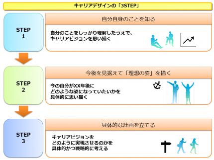 キャリアデザイン研修2