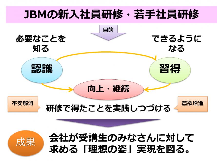 新入社員・若手社員研修プログラム3