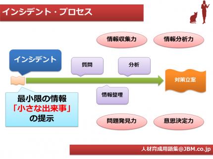 人材育成用語集5(インシデント・プロセス)
