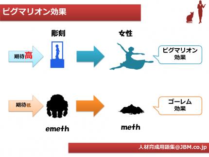 人材育成用語集10(ピグマリオン効果)