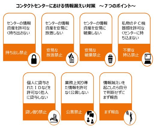 情報漏洩対策7つのポイント