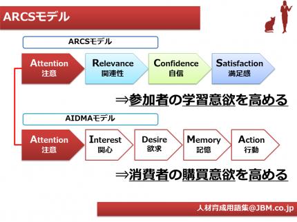 人材育成用語集1(ARCSモデル)
