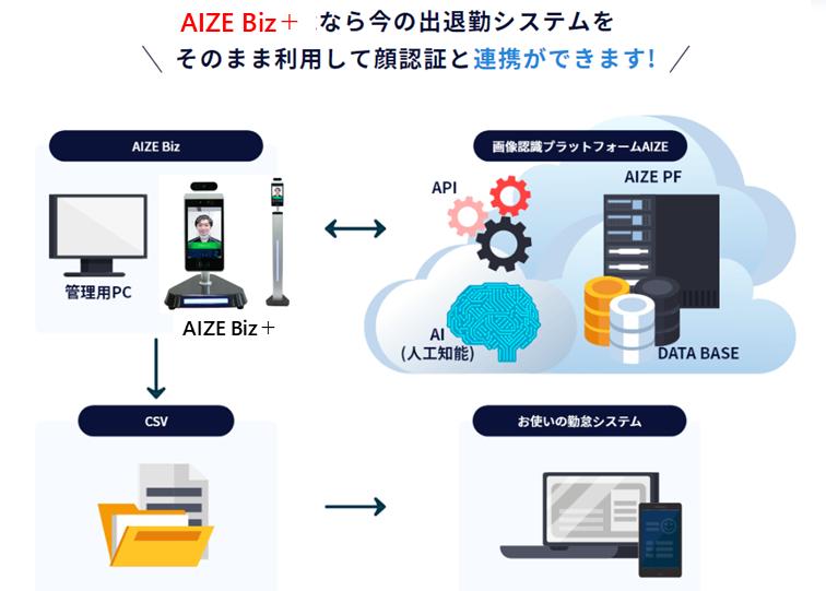 AIZE Biz出退勤システムと連動可能