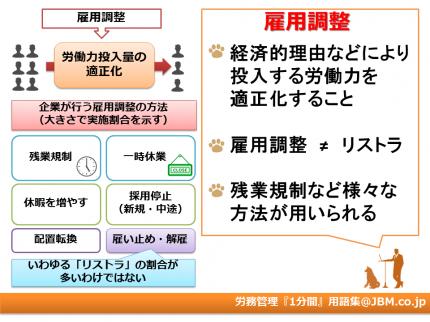 労務管理『1分間』用語集14(雇用調整)