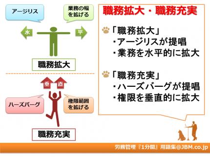 労務管理『1分間』用語集5(職務拡大・職務充実)