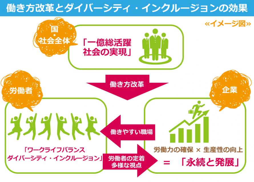 働き方改革とダイバーシティ・インクルージョンの効果