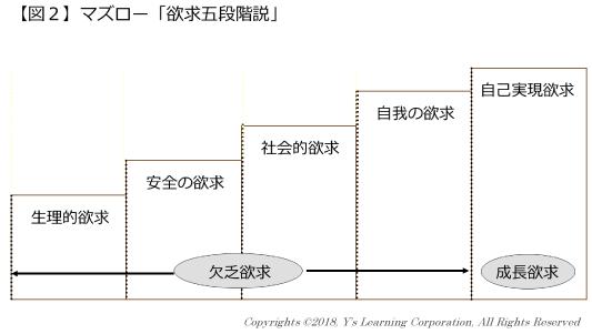 03:図5_マズロー