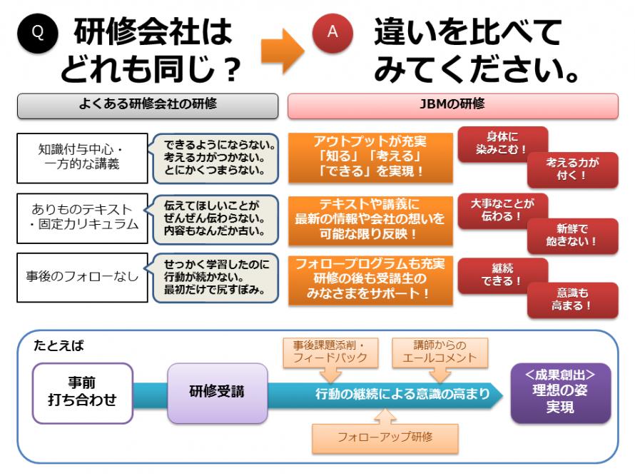 新入社員・若手社員研修プログラム4