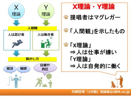 労務管理『1分間』用語集4(XY理論)