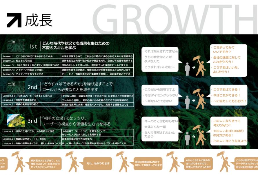 次世代型ビジネススキル 成長