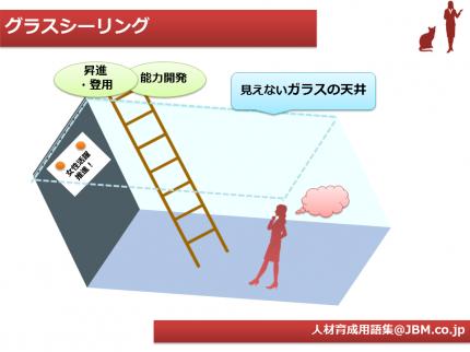 人材育成用語集6(グラスシーリング)
