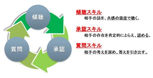 コーチングに必要な3つのスキル