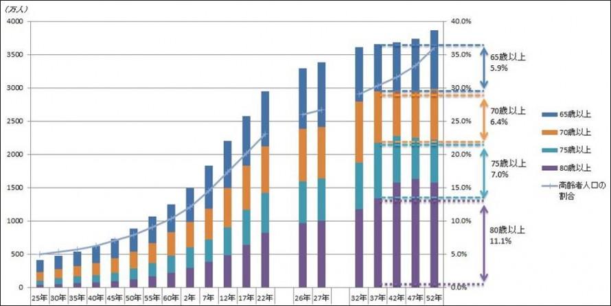 総務省のグラフ