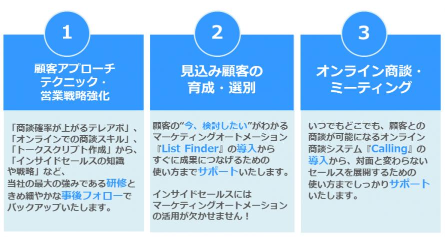 インサイドセールス導入支援サービス3つの要素
