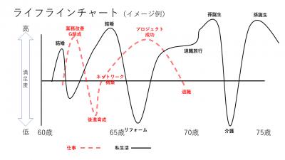 ライフラインチャート(イメージ例)