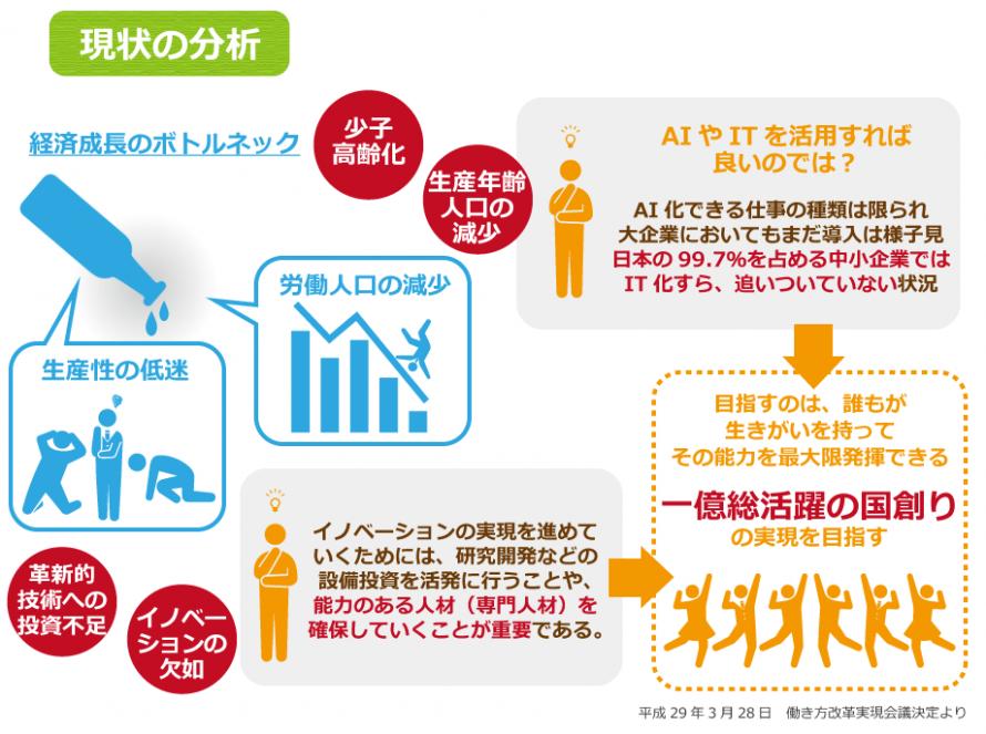 働き方改革、現状の分析