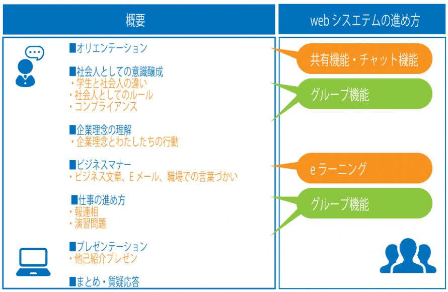 オンライン研修のカリキュラム例