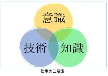 仕事の三要素