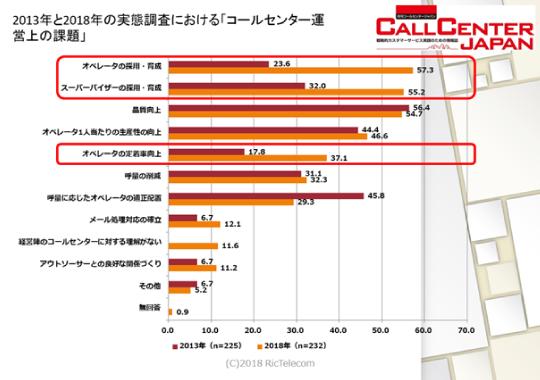 コールセンター白書グラフ