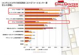 コールセンター運営上の課題グラフ