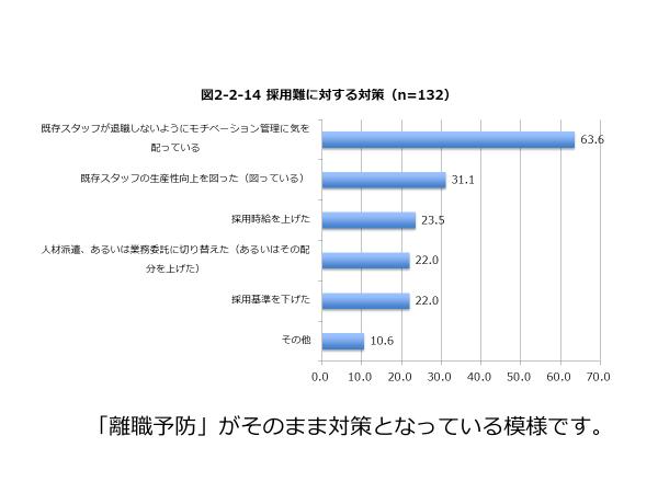 採用難に対する対策のグラフ