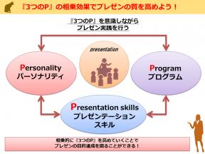 <第6講目>『3つのP』の相乗効果でプレゼンの質を高めよう!