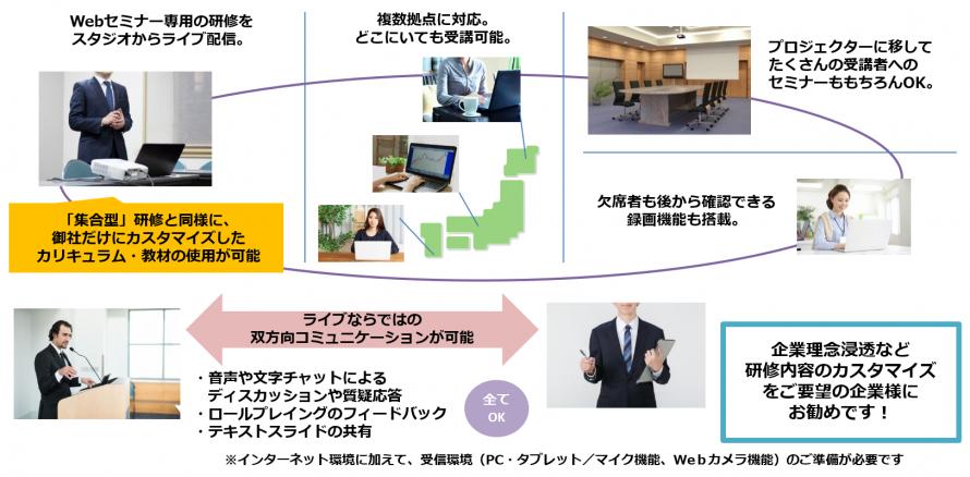 Web学習サービス