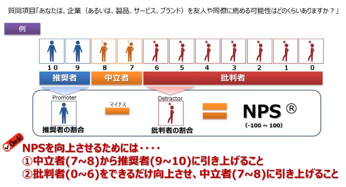 NPSイメージ図
